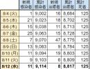 新型コロナ感染者は新たに11人、日本からの入国者も